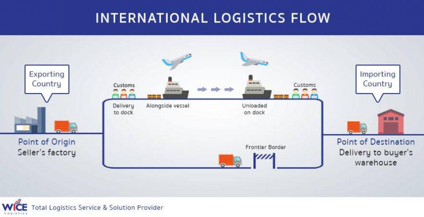 International Logistics Flow