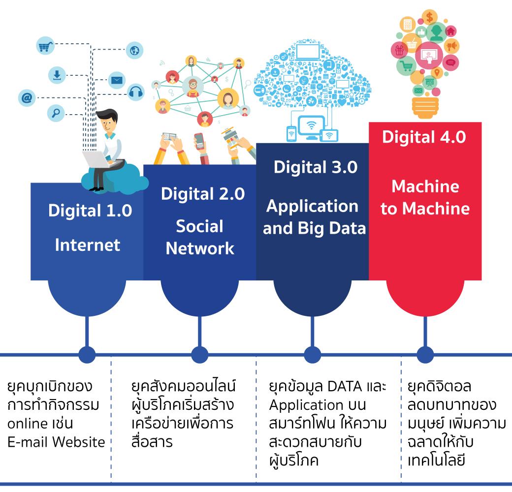 digital4.0 timeline